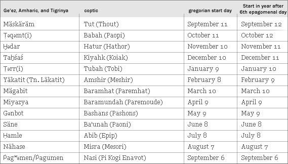 table with Ethiopian calendar, names and dates.