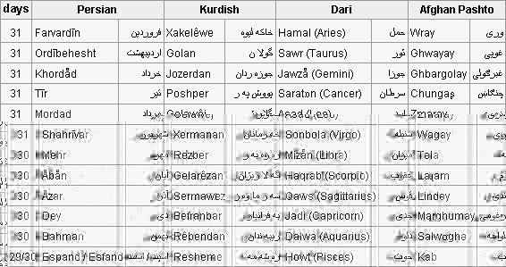 Table showing calendar in various Iranian regions.