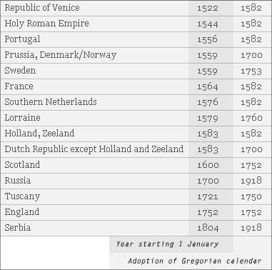 The Julian Calendar Calendarworld