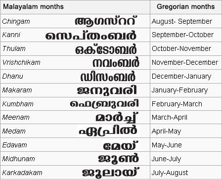 Table with Malayalam months.